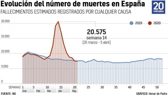 Evolución de los fallecimientos en España en la primera mitad de 2020, coincidiendo con pandemia de la Covid-19.