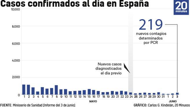 Número de casos de coronavirus cada día a 3 de junio.