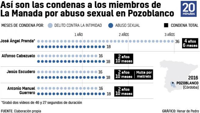 Las sentencias a La Manada por la agresión sexual en Pozoblanco.