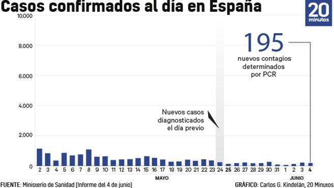 Número de casos de coronavirus diagnosticados cada día a 4 de junio.