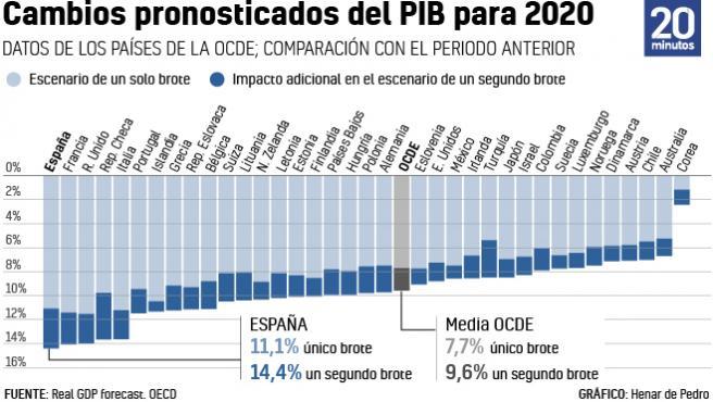 Previsiones de la OCDE por el impacto del coronavirus.