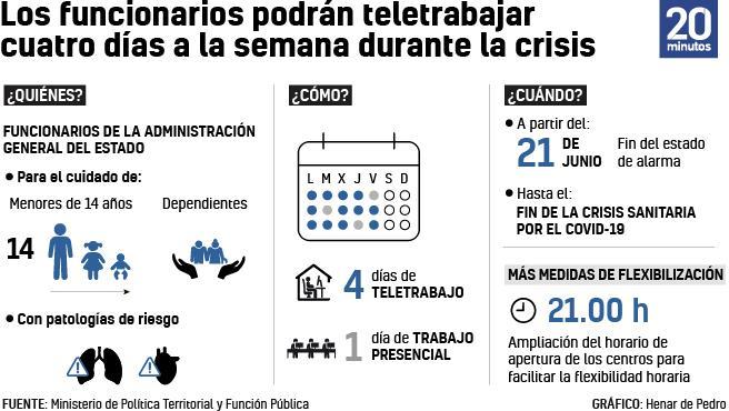 Algunas de las medidas para el teletrabajo de los funcionarios estatales.
