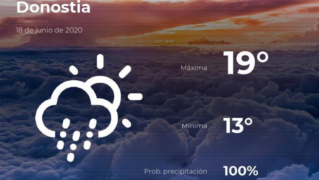 El tiempo en Guipúzcoa: previsión para hoy jueves 18 de junio de 2020