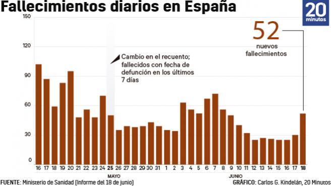 Número de fallecidos diario con fecha de defunción los siete días anteriores a 18 de junio.