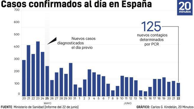 Número de diagnósticos de coronavirus cada día a 22 de junio.