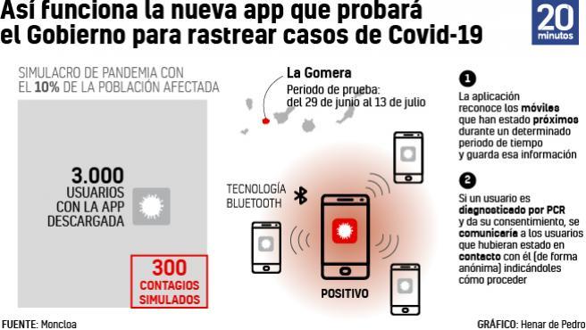 App de rastreo del coronavirus.