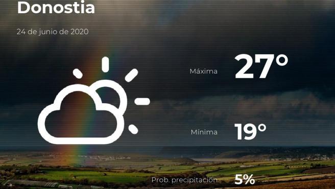El tiempo en Guipúzcoa: previsión para hoy miércoles 24 de junio de 2020