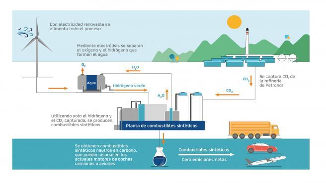 Infografía de la producción de hidrógeno verde.