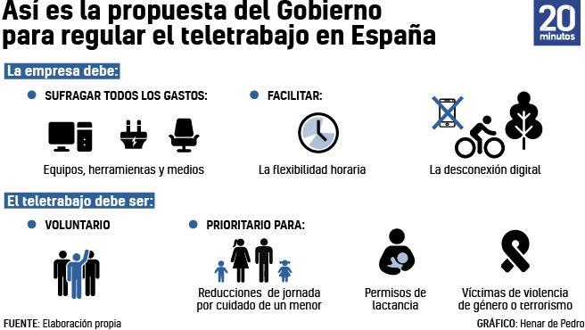 Propuesta de ley del teletrabajo.