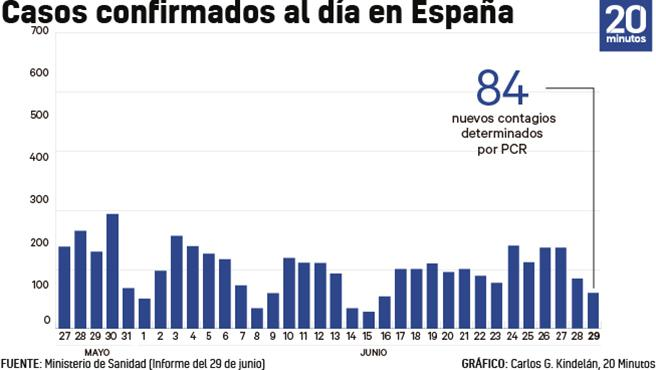Número de casos de coronavirus cada día a 29 de junio.