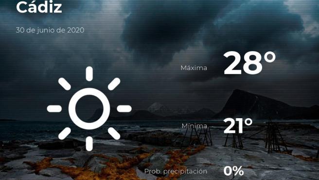 El tiempo en Cádiz: previsión para hoy martes 30 de junio de 2020