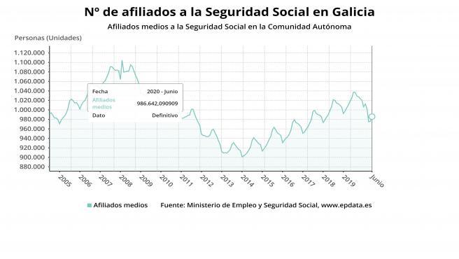 Afiliados a la Seguridad Social en Galicia en junio
