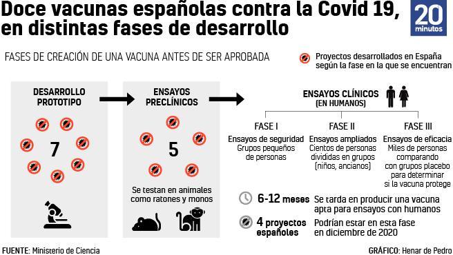 Doce vacunas españolas contra la Covid-19 en distintas fases de desarrollo.