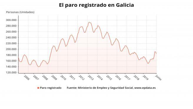 Paro en Galicia en junio