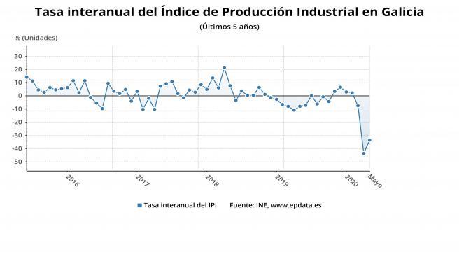 Evolución de la producción industrial en Galicia