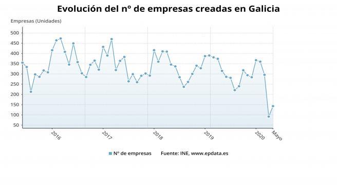 Evolución de la creación de empresas en Galicia hasta mayo de 2020, según los datos publicados por el Instituto Nacional de Estadística.