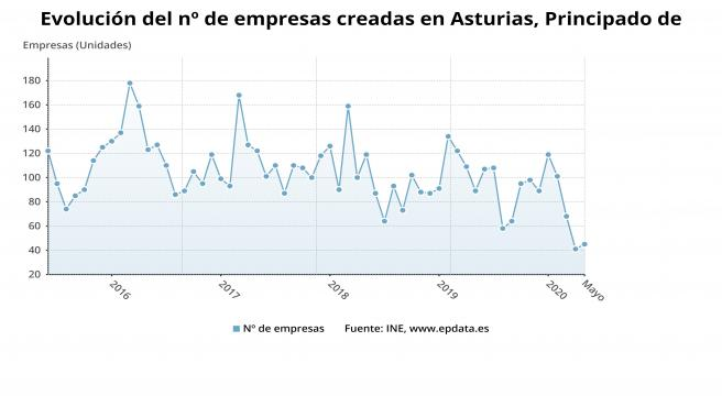 Evolución del número de emprseas creadas en el Principado de Asturias hasta mayo de 2020.