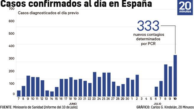 Gráfico de contagios diarios por coronavirus en España.