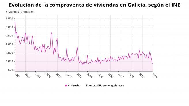 Evolución de compraventa de viviendas en Galicia