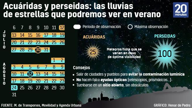 Calendario de lluvia de estrellas de verano 2020