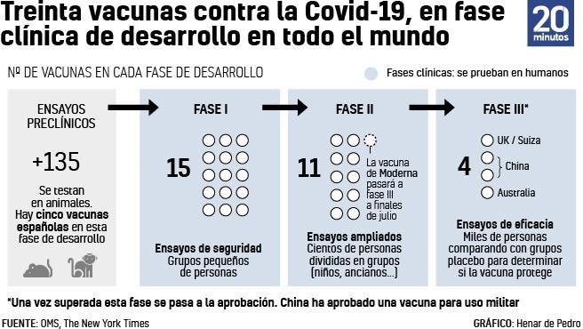 Número de vacunas en cada fase de desarrollo en todo el mundo.