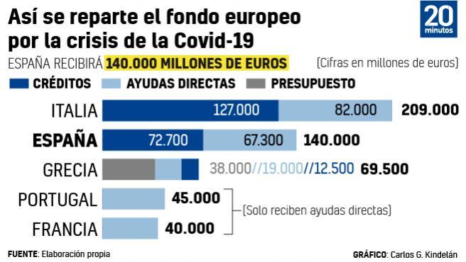 Reparto de ayudas de la UE