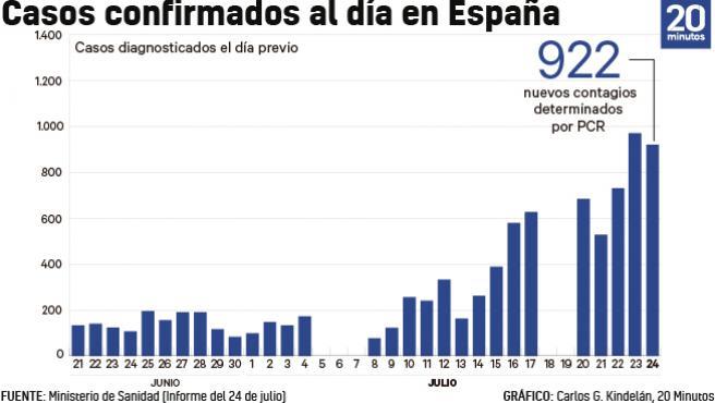 Número de casos de coronavirus cada día a 24 de julio.