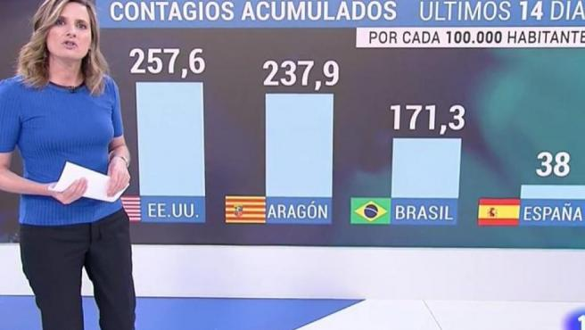 El gráfico expuesto en TVE refleja la alta tasa de contagios en Aragón.