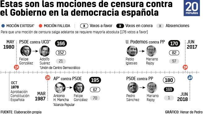 Mociones de censura