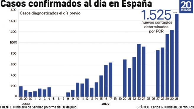 Cifras de contagios coronavirus, actualizadas a 31 de julio