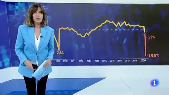 El gráfico mostrado por RTVE en el Telediario de las 15:00 horas.