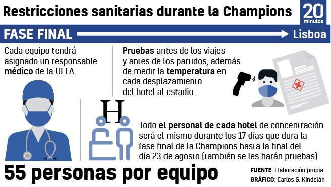 Restricciones en la Champions