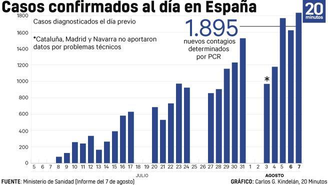 Evolución de los contagios de coronavirus detectados en España a fecha 7 de agosto de 2020.