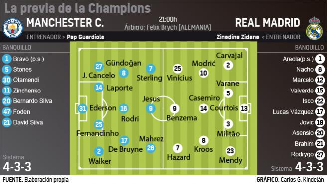 Posibles onces Manchester City - Real Madrid