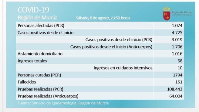 Tabla sobre casos de afectados por coronavirus en la Región de Murcia