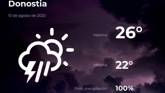 El tiempo en Guipúzcoa: previsión para hoy lunes 10 de agosto de 2020
