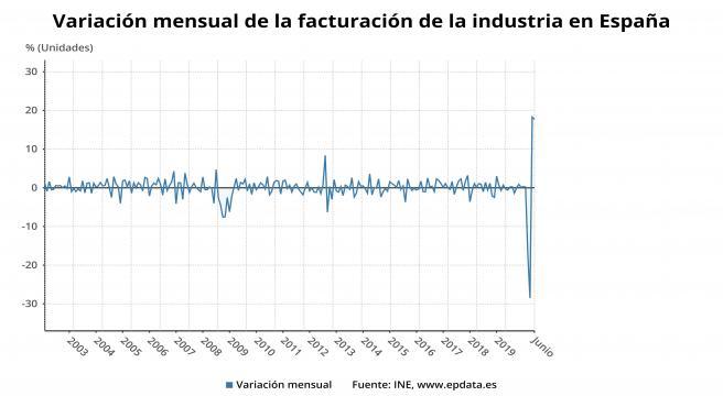 Variación mensual de la facturación de la industria en España