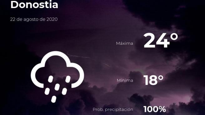 El tiempo en Guipúzcoa: previsión para hoy sábado 22 de agosto de 2020