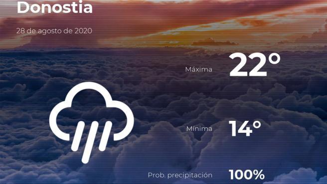 El tiempo en Guipúzcoa: previsión para hoy viernes 28 de agosto de 2020