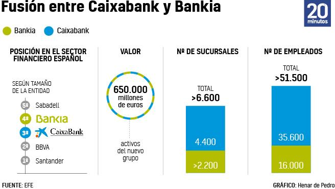 GRÁFICO: Principales claves de la fusión Bankia-CaixaBank