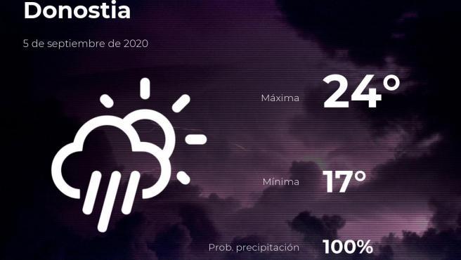 El tiempo en Guipúzcoa: previsión para hoy sábado 5 de septiembre de 2020