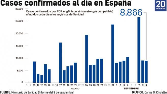 Número de casos añadidos al total acumulado de la epidemia cada día a 9 de septiembre.