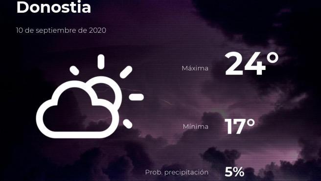 El tiempo en Guipúzcoa: previsión para hoy jueves 10 de septiembre de 2020