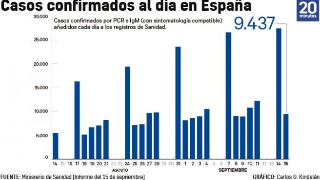 Número de casos añadidos al total acumulado de la epidemia cada día a 15 de septiembre.