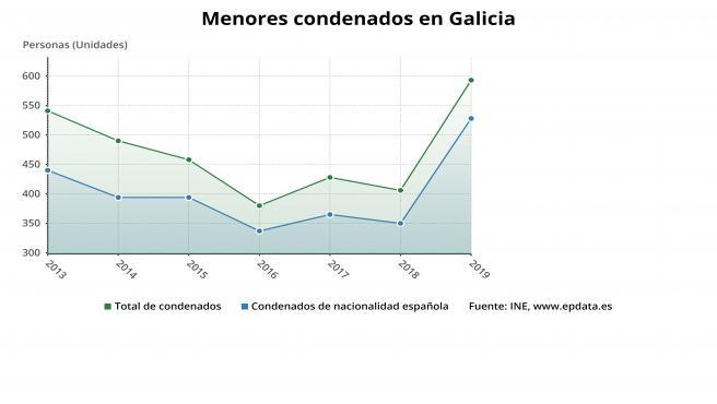 Menores condenados en Galicia en 2019