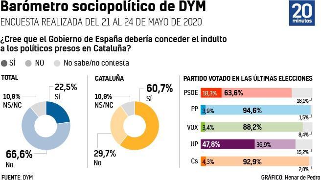 Gráfico de la pregunta sobre los indultos a los políticos presos.