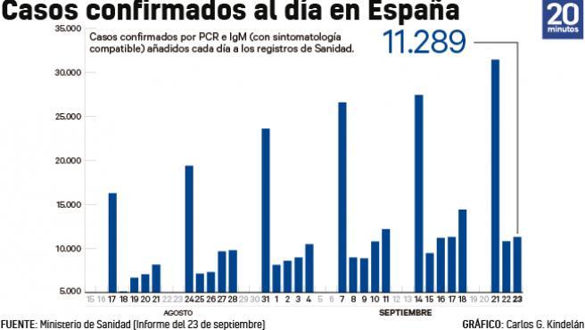 Número de casos añadidos al total acumulado de la epidemia cada día a 23 de septiembre.