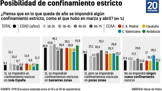 La encuesta DYM sobre el confinamiento por la pandemia.