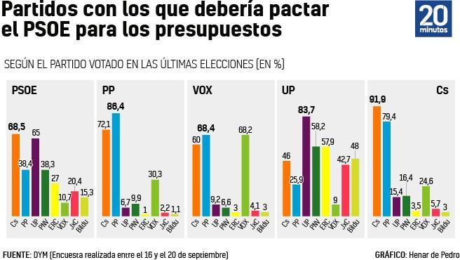 Gráfico de la encuesta DYM sobre los partidos con los que debería pactar el Gobierno.