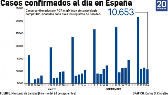 Número de casos añadidos al total acumulado de la epidemia cada día a 24 de septiembre.